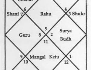 Astrologie védique