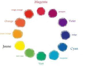 Le cercle chromatique des couleurs