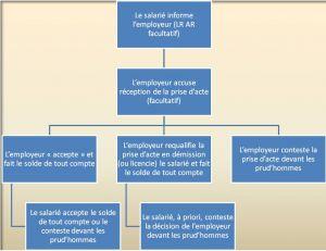 Chronologie de prise d'acte de rupture - Cliquez sur le diagramme pour l'agrandir