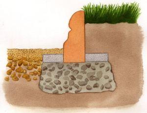 Une fondation est nécessaire pour les bordures en dur