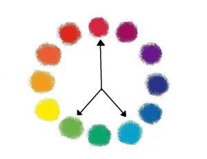 Choisir trois couleurs