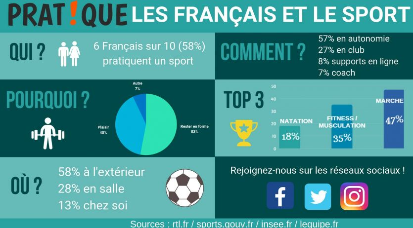 infographie sport