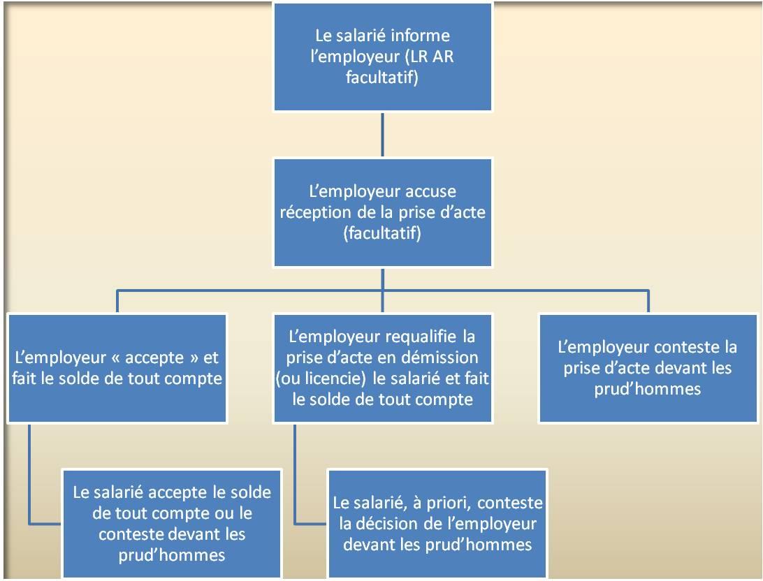 Prise D Acte De Rupture Du Contrat De Travail Pratique Fr